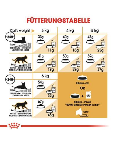 ROYAL CANIN Persian Adult Trockenfutter für Perser-Katzen 400 g